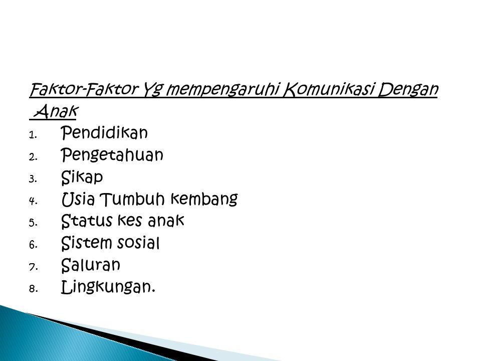 Faktor-Faktor Yg mempengaruhi Komunikasi Dengan