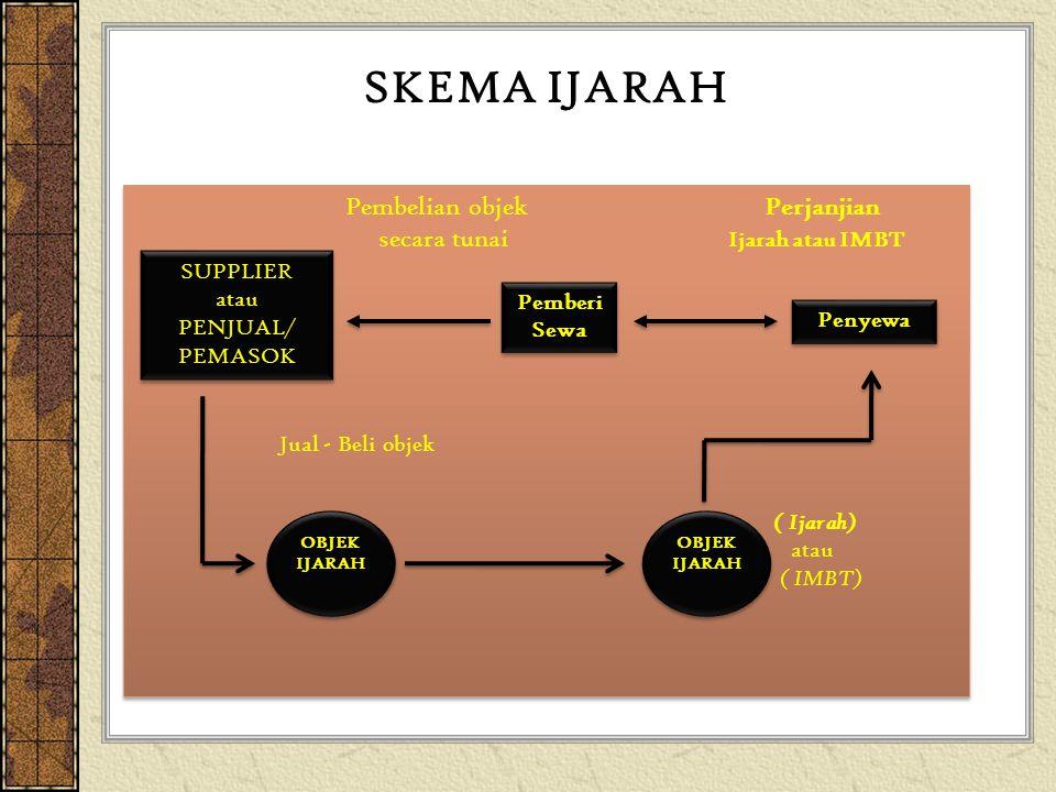 SKEMA IJARAH secara tunai Ijarah atau IMBT SUPPLIER PENJUAL/ PEMASOK