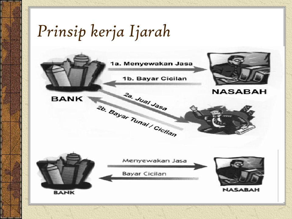 Prinsip kerja Ijarah