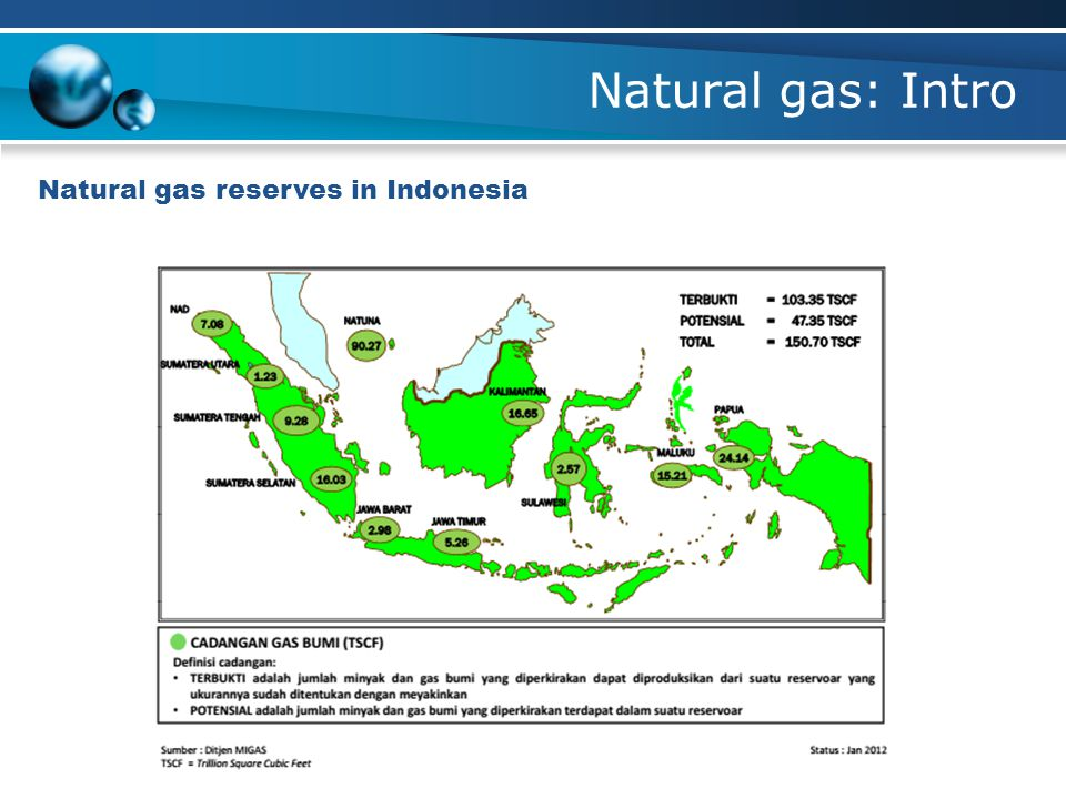 Natural gas: Intro Natural gas reserves in Indonesia