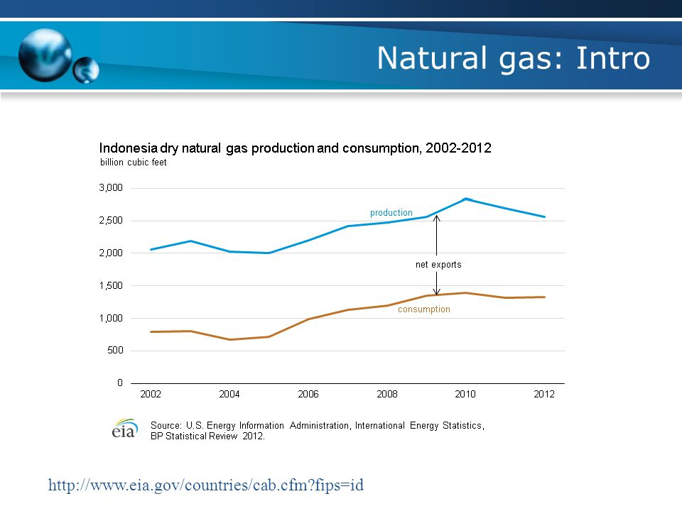 Natural gas: Intro http://www.eia.gov/countries/cab.cfm fips=id