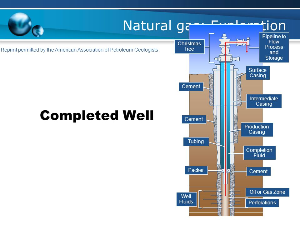 Natural gas: Exploration