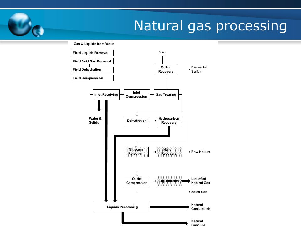 Natural gas processing