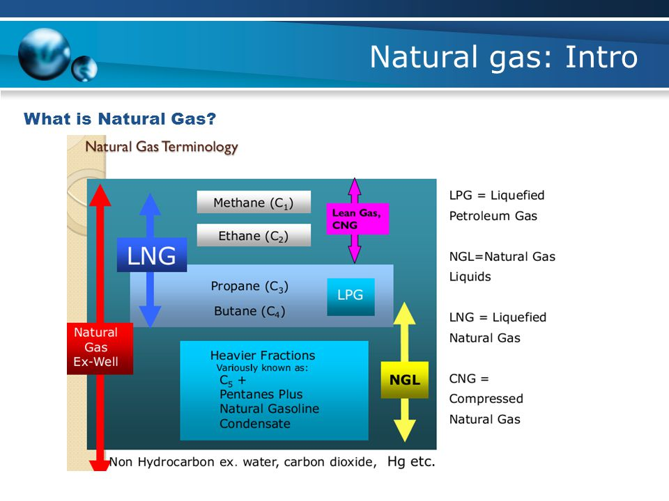 Natural gas: Intro What is Natural Gas