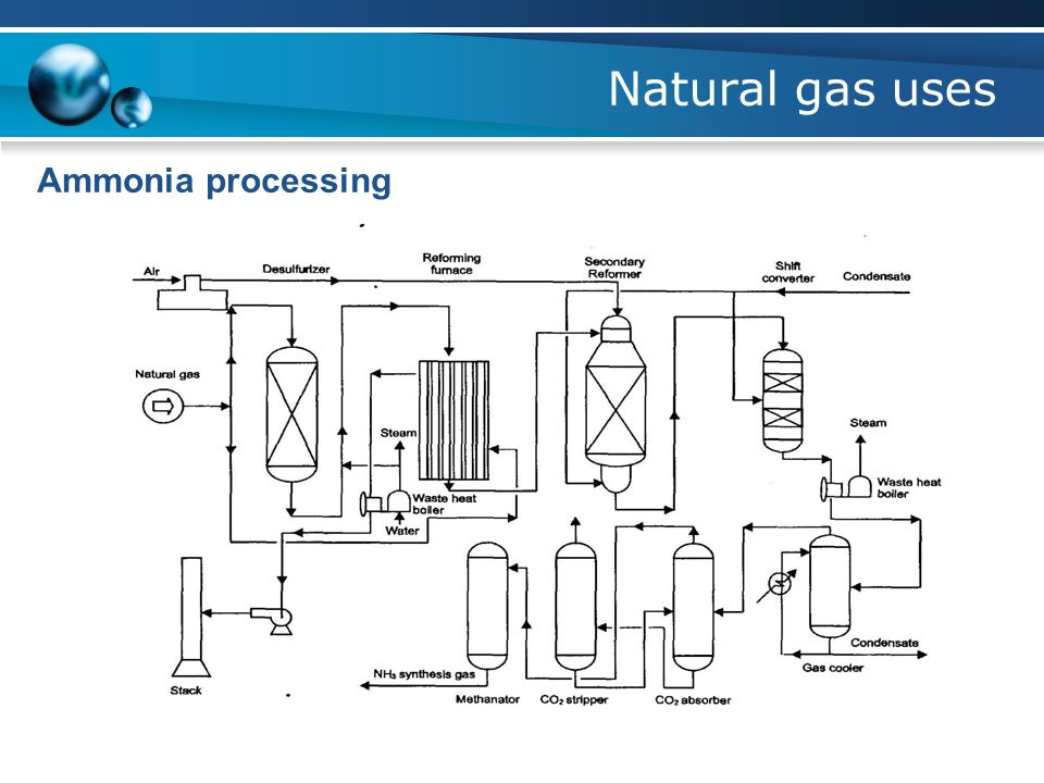 Natural gas uses Ammonia processing