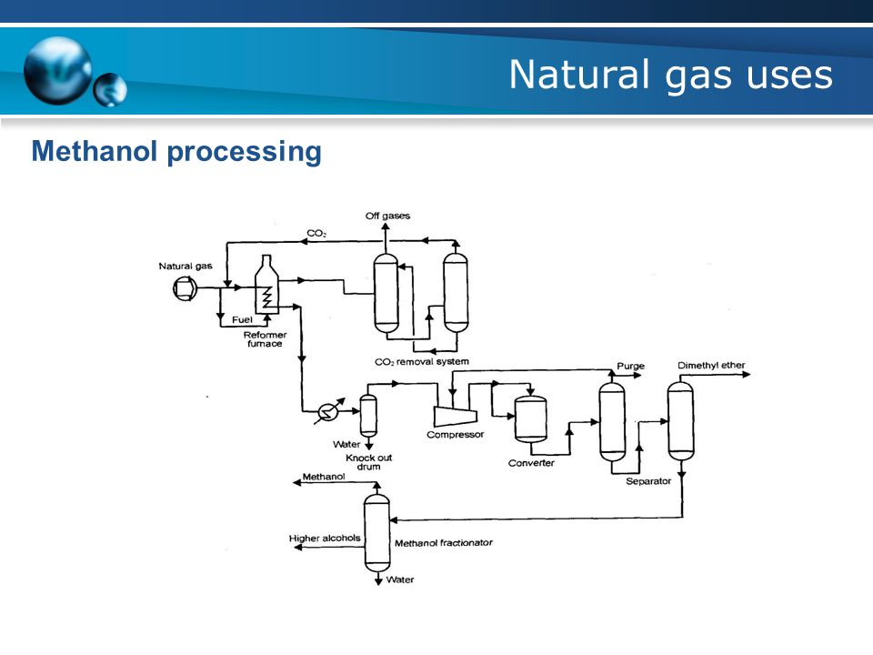 Natural gas uses Methanol processing