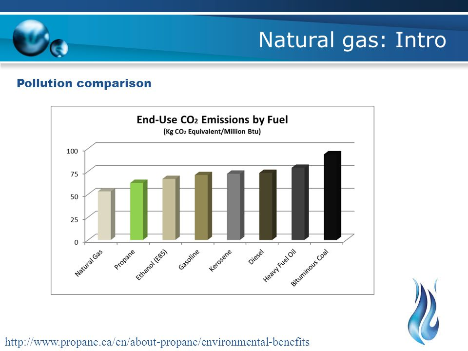 Natural gas: Intro Pollution comparison