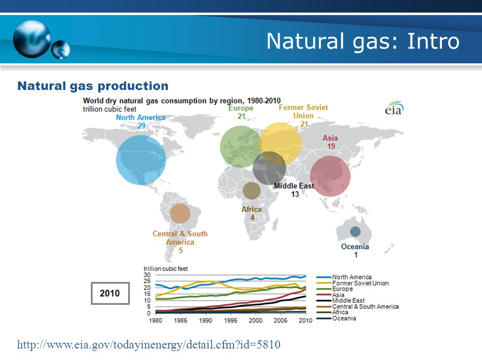 Natural gas: Intro Natural gas production