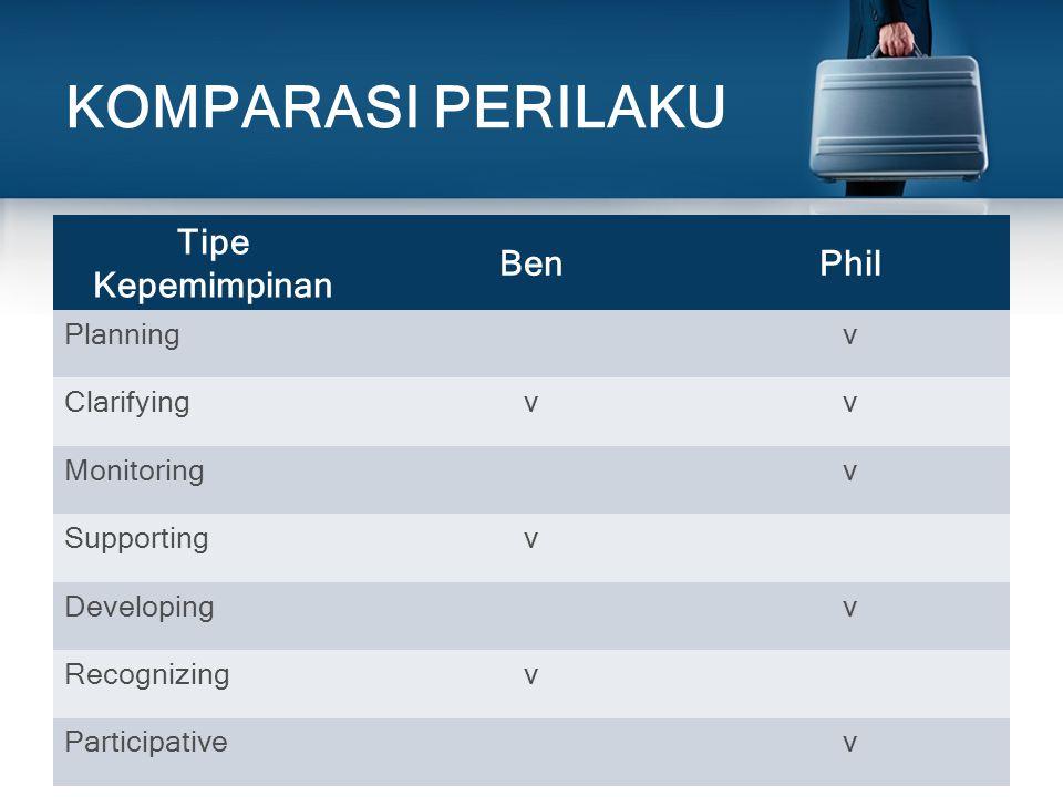 KOMPARASI PERILAKU Tipe Kepemimpinan Ben Phil Planning v Clarifying