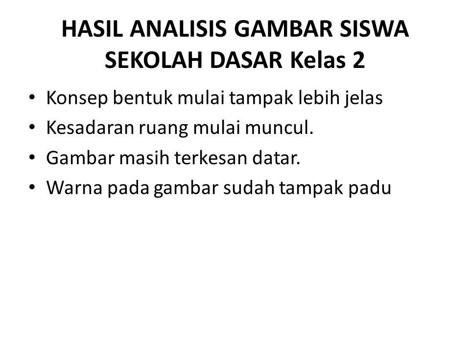 HASIL ANALISIS GAMBAR SISWA SEKOLAH DASAR Kelas 2