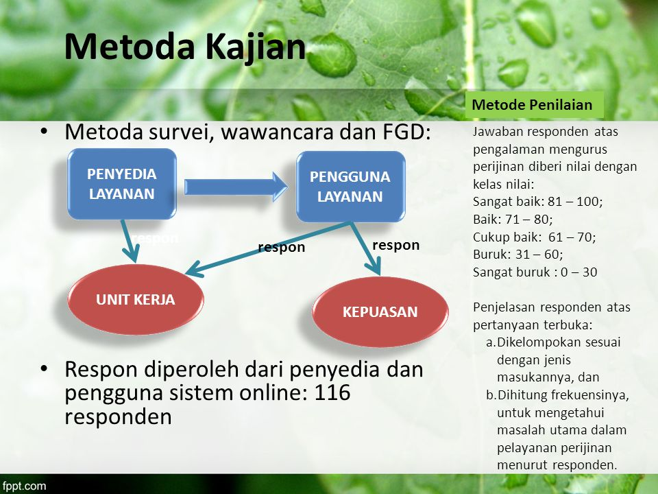Metoda Kajian Metoda survei, wawancara dan FGD: