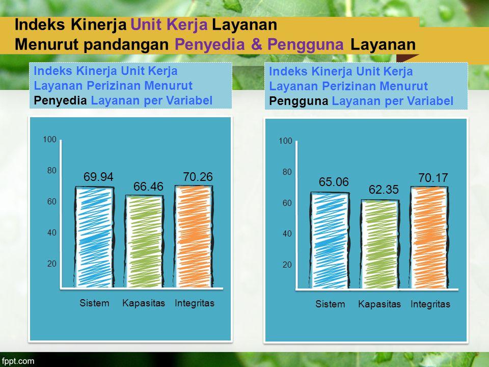Indeks Kinerja Unit Kerja Layanan