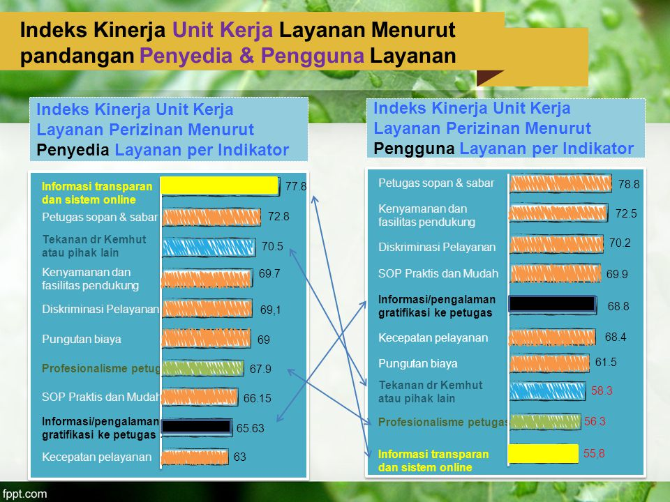 Indeks Kinerja Unit Kerja Layanan Menurut pandangan Penyedia & Pengguna Layanan