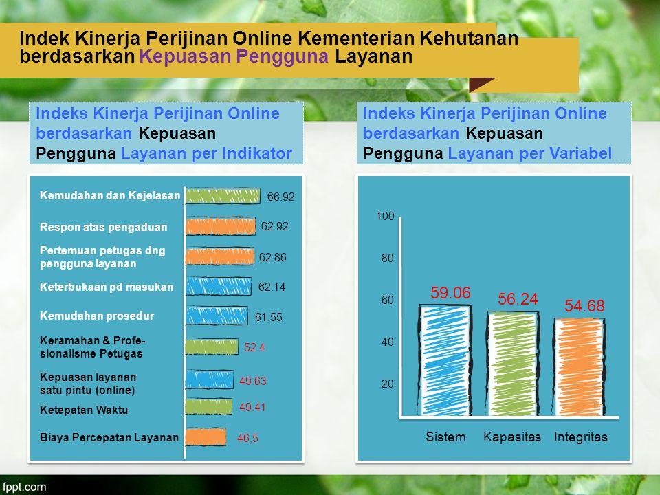 Indek Kinerja Perijinan Online Kementerian Kehutanan berdasarkan Kepuasan Pengguna Layanan