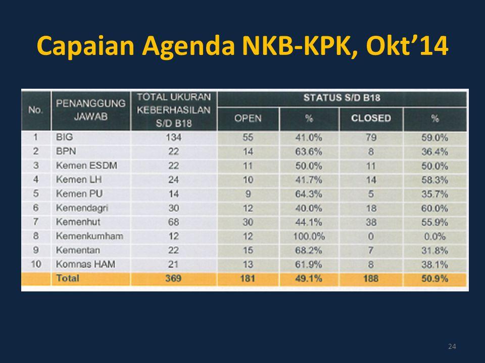 Capaian Agenda NKB-KPK, Okt'14