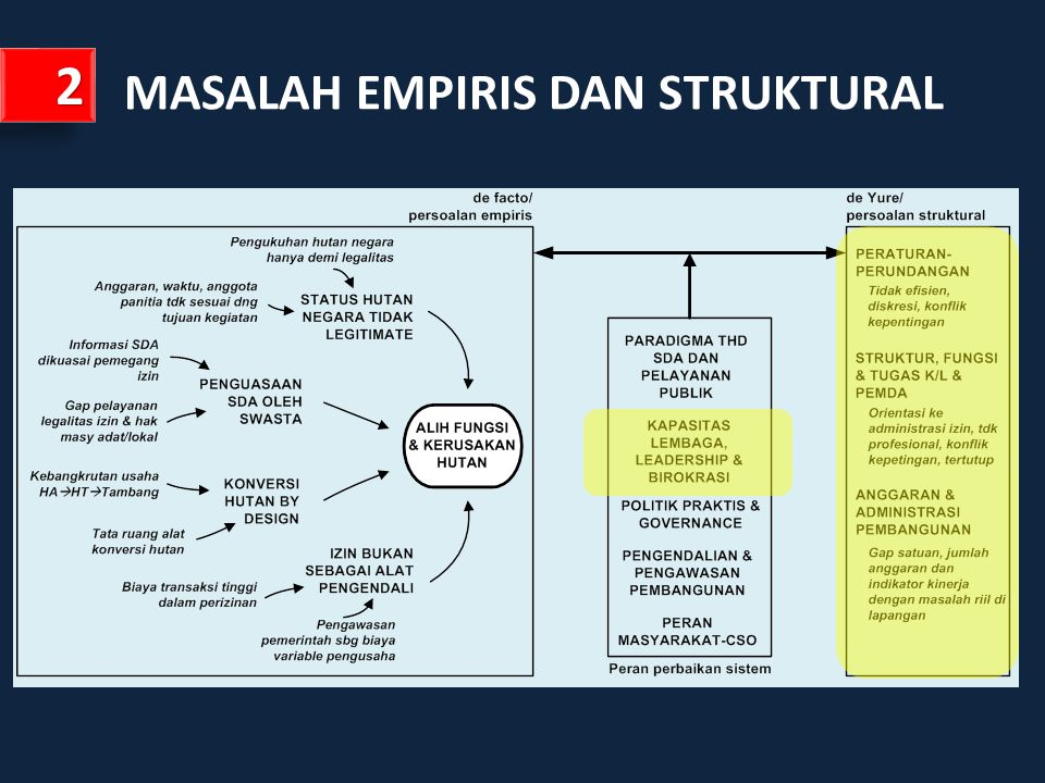 MASALAH EMPIRIS DAN STRUKTURAL