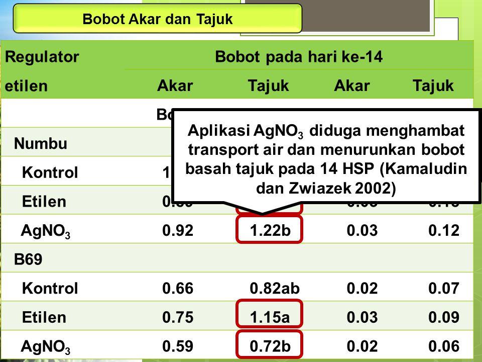 Regulator etilen Bobot pada hari ke-14 Akar Tajuk Bobot basah (g)