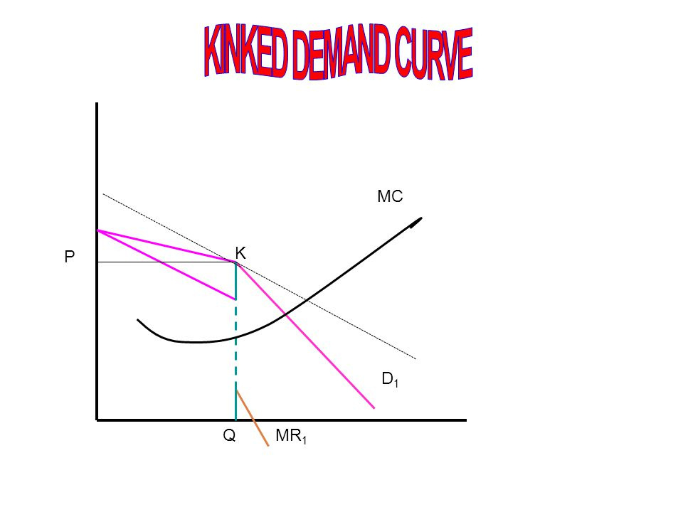 KINKED DEMAND CURVE D1 Q MR1 P MC K