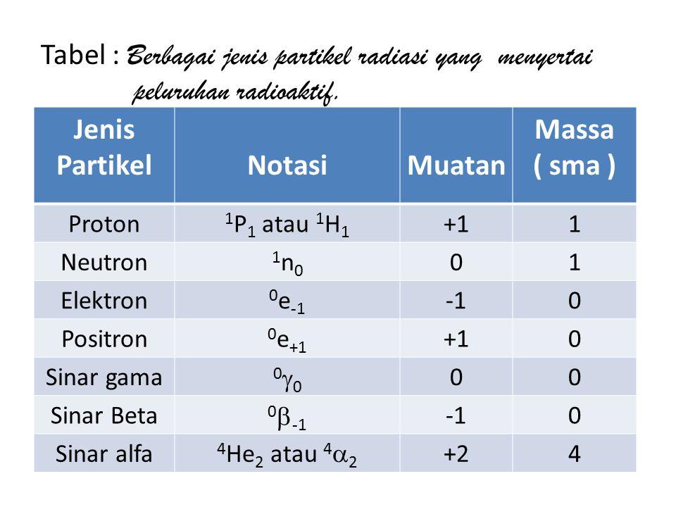 Jenis Partikel Notasi Muatan Massa ( sma )