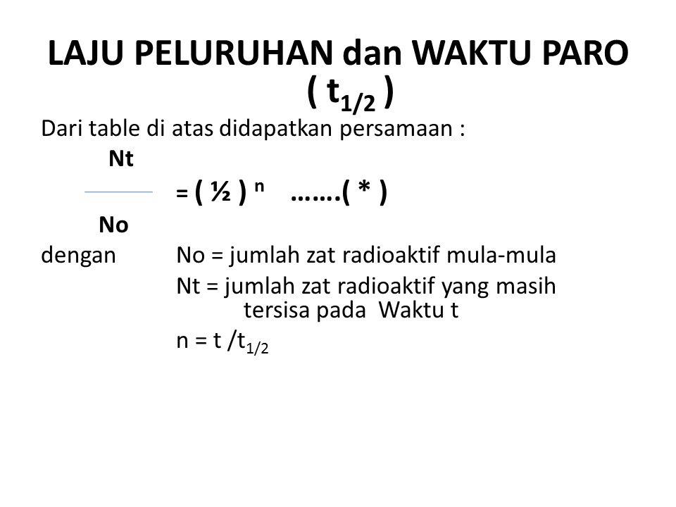 LAJU PELURUHAN dan WAKTU PARO ( t1/2 )