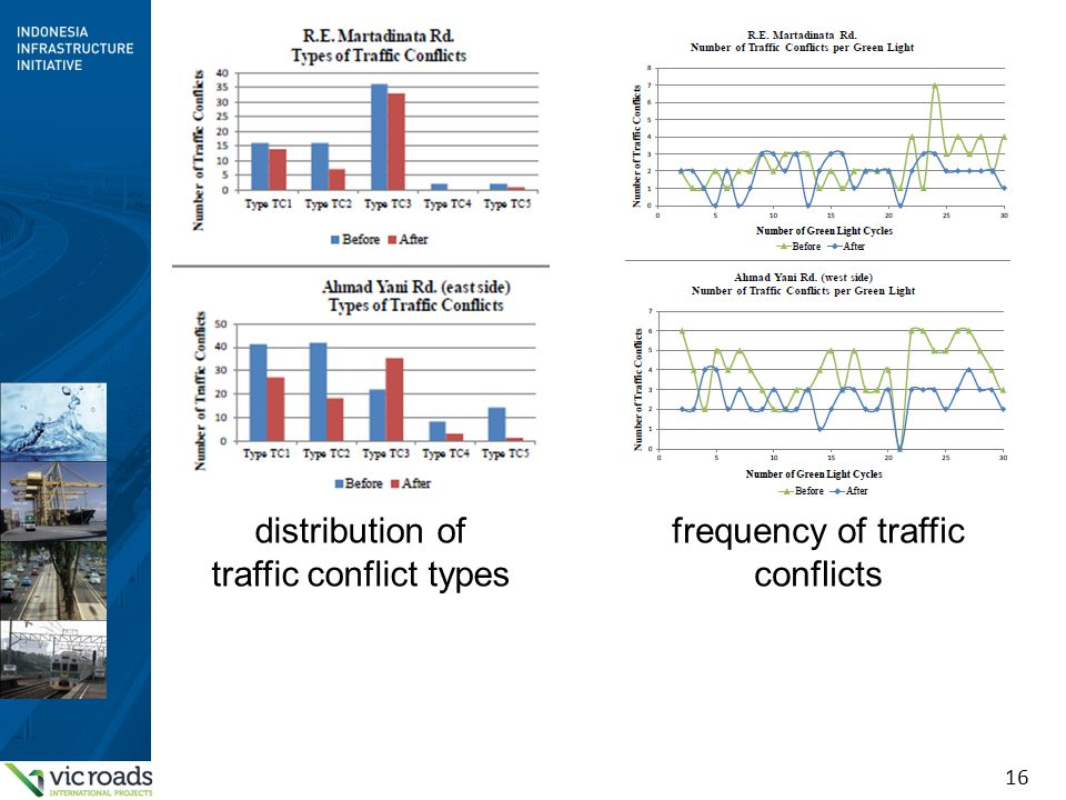 distribution of traffic conflict types frequency of traffic conflicts