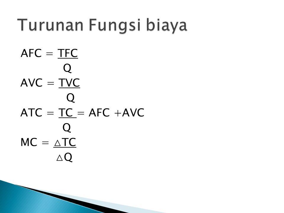 Turunan Fungsi biaya AFC = TFC Q AVC = TVC ATC = TC = AFC +AVC MC = △TC △Q