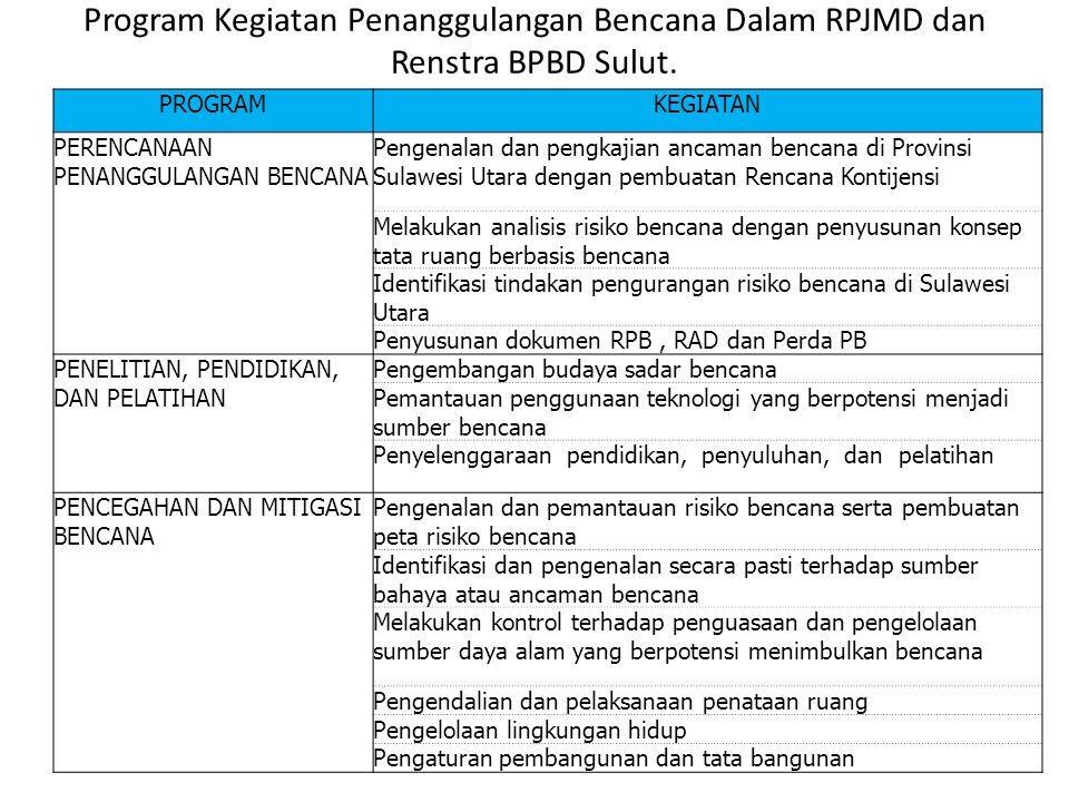 Program Kegiatan Penanggulangan Bencana Dalam RPJMD dan Renstra BPBD Sulut.
