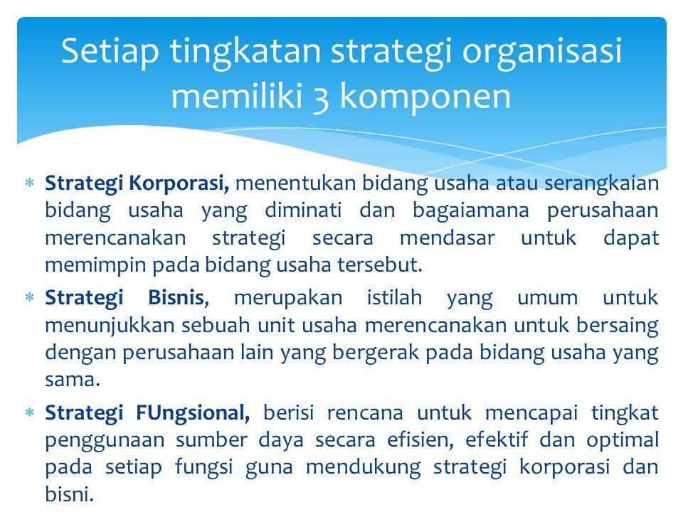 Setiap tingkatan strategi organisasi memiliki 3 komponen