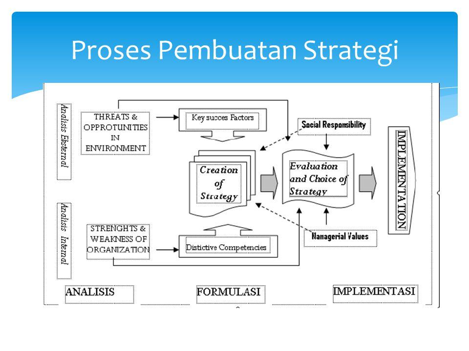 Proses Pembuatan Strategi