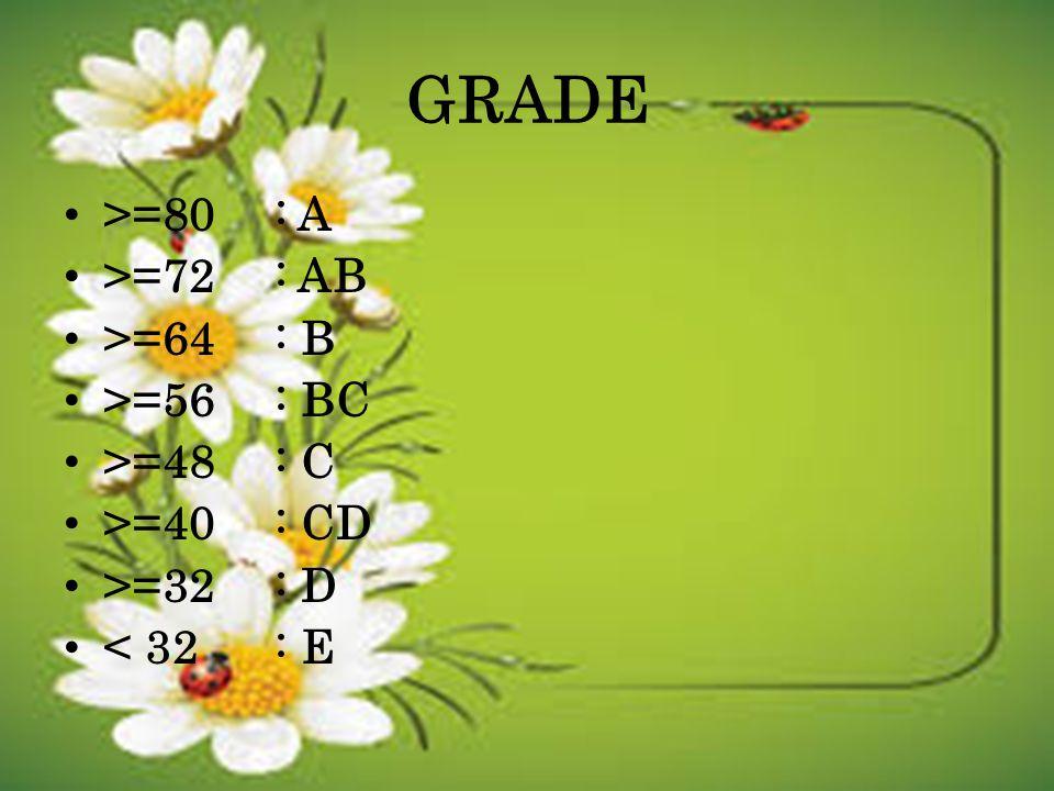 GRADE >=80 : A >=72 : AB >=64 : B >=56 : BC >=48 : C