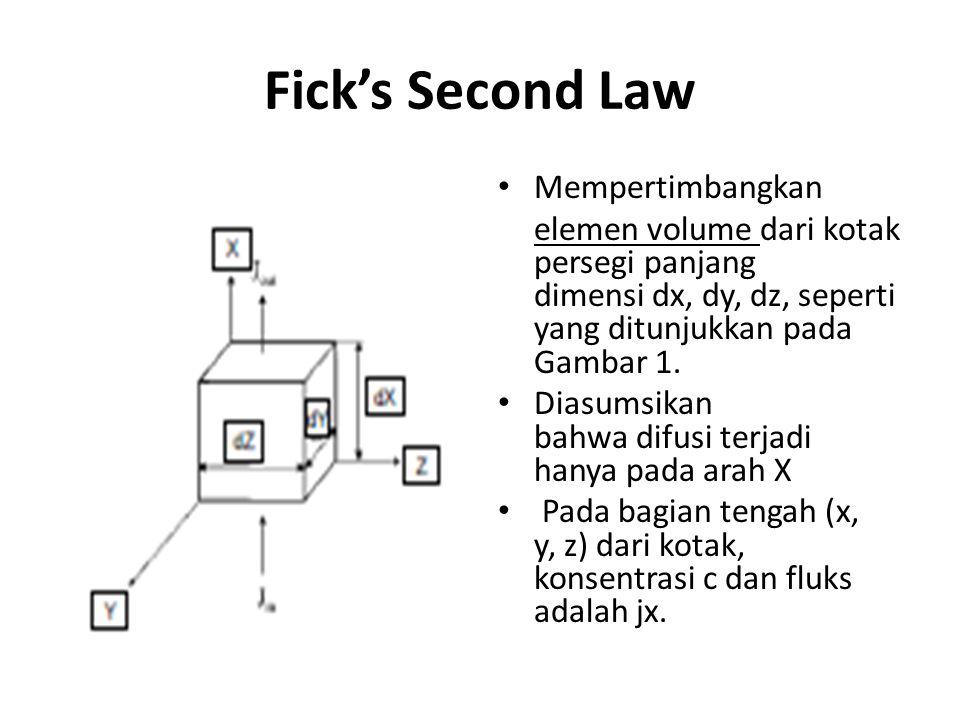 Fick's Second Law Mempertimbangkan
