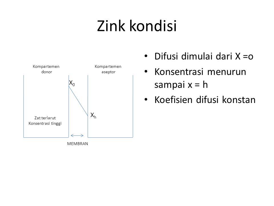Zink kondisi Difusi dimulai dari X =o Konsentrasi menurun sampai x = h