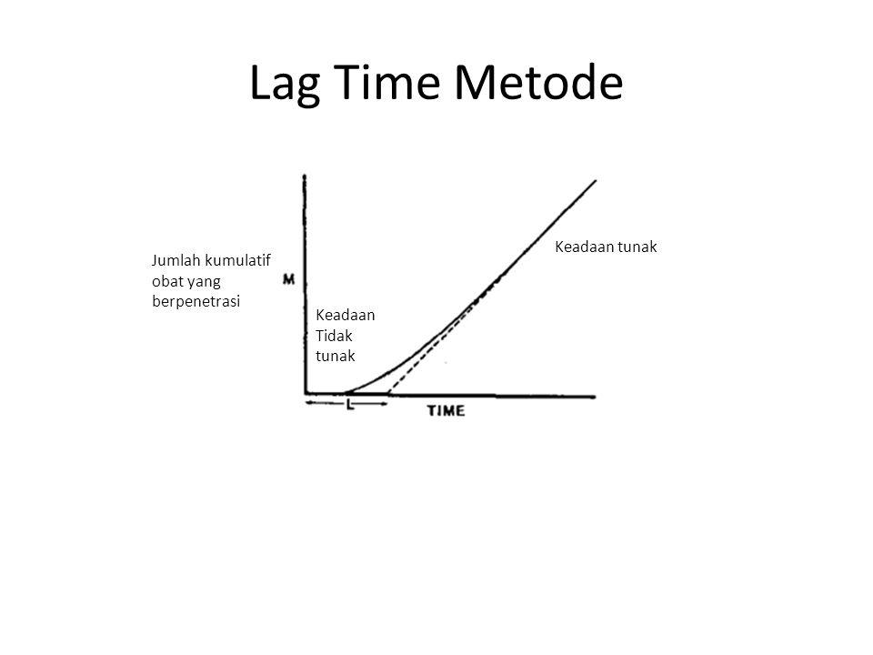 Lag Time Metode Keadaan tunak Jumlah kumulatif obat yang berpenetrasi