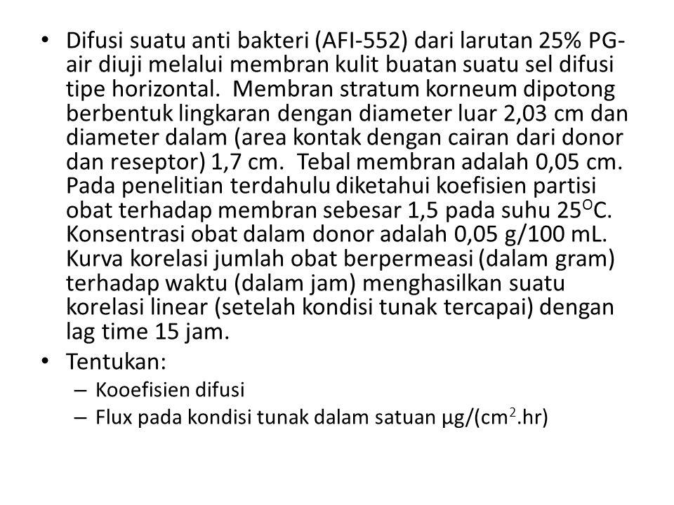 Difusi suatu anti bakteri (AFI-552) dari larutan 25% PG-air diuji melalui membran kulit buatan suatu sel difusi tipe horizontal. Membran stratum korneum dipotong berbentuk lingkaran dengan diameter luar 2,03 cm dan diameter dalam (area kontak dengan cairan dari donor dan reseptor) 1,7 cm. Tebal membran adalah 0,05 cm. Pada penelitian terdahulu diketahui koefisien partisi obat terhadap membran sebesar 1,5 pada suhu 25OC. Konsentrasi obat dalam donor adalah 0,05 g/100 mL. Kurva korelasi jumlah obat berpermeasi (dalam gram) terhadap waktu (dalam jam) menghasilkan suatu korelasi linear (setelah kondisi tunak tercapai) dengan lag time 15 jam.