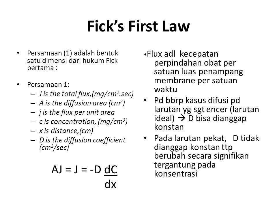 Fick's First Law AJ = J = -D dC dx