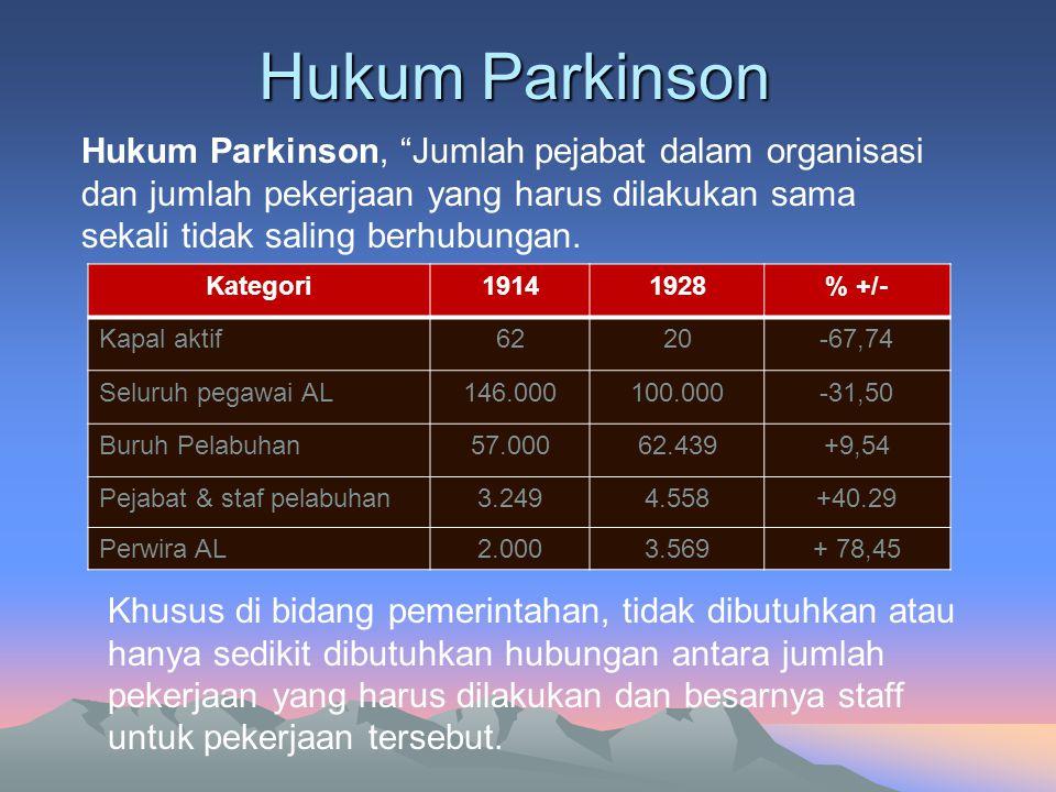 Hukum Parkinson Hukum Parkinson, Jumlah pejabat dalam organisasi dan jumlah pekerjaan yang harus dilakukan sama sekali tidak saling berhubungan.