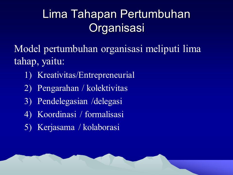 Lima Tahapan Pertumbuhan Organisasi