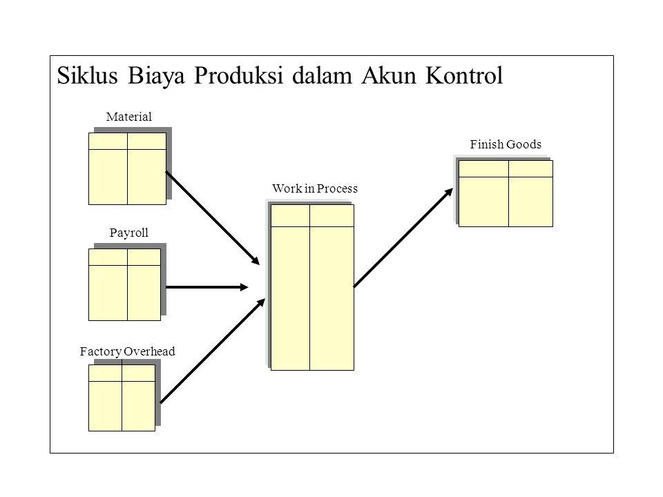 Siklus Biaya Produksi dalam Akun Kontrol