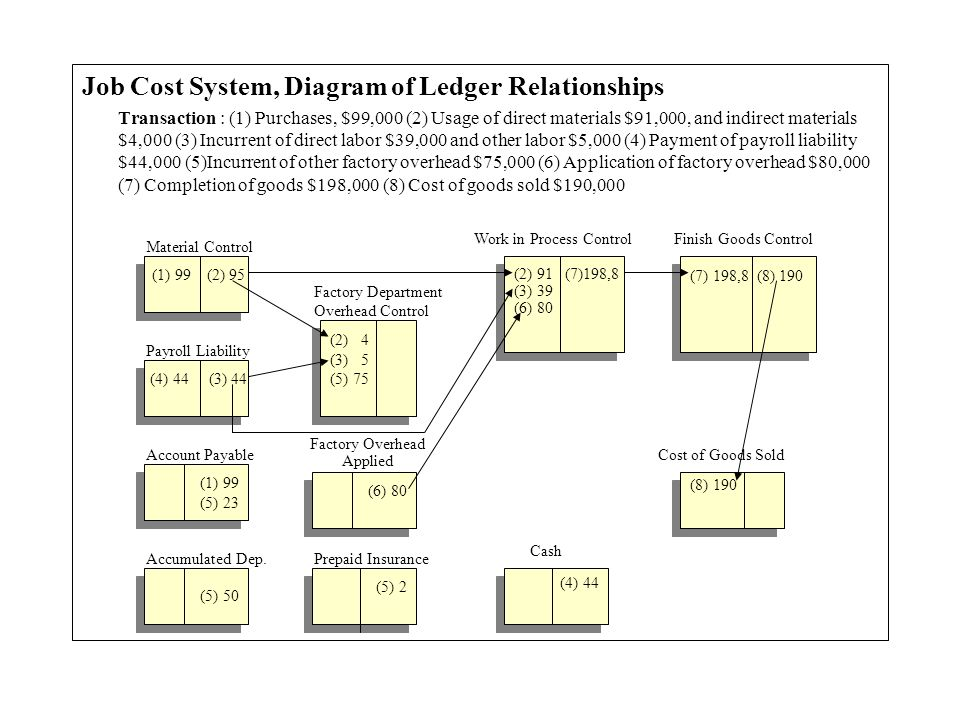 Job Cost System, Diagram of Ledger Relationships