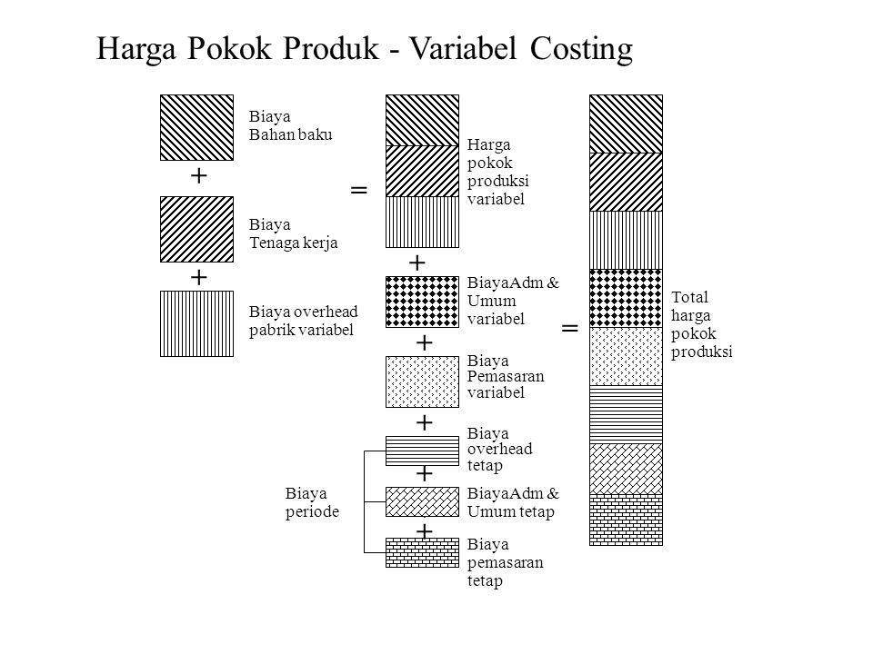 Harga Pokok Produk - Variabel Costing
