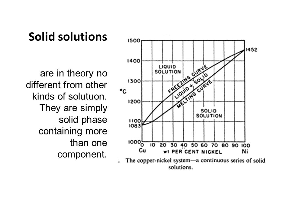 Solid solutions are in theory no different from other kinds of solutuon.