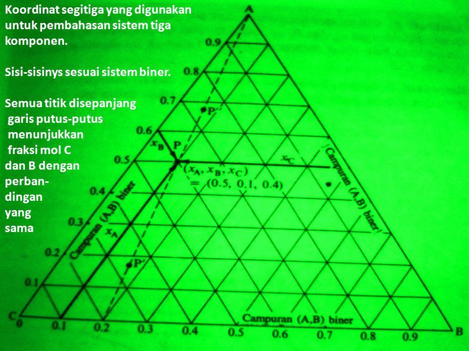 Koordinat segitiga yang digunakan untuk pembahasan sistem tiga komponen.