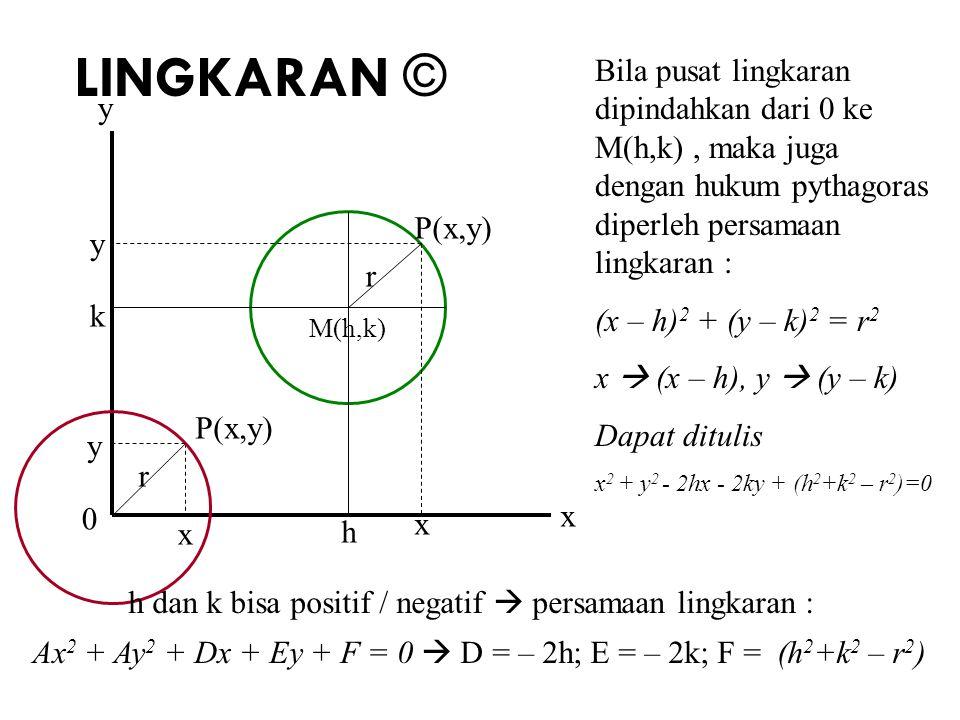 LINGKARAN © Bila pusat lingkaran dipindahkan dari 0 ke M(h,k) , maka juga dengan hukum pythagoras diperleh persamaan lingkaran :