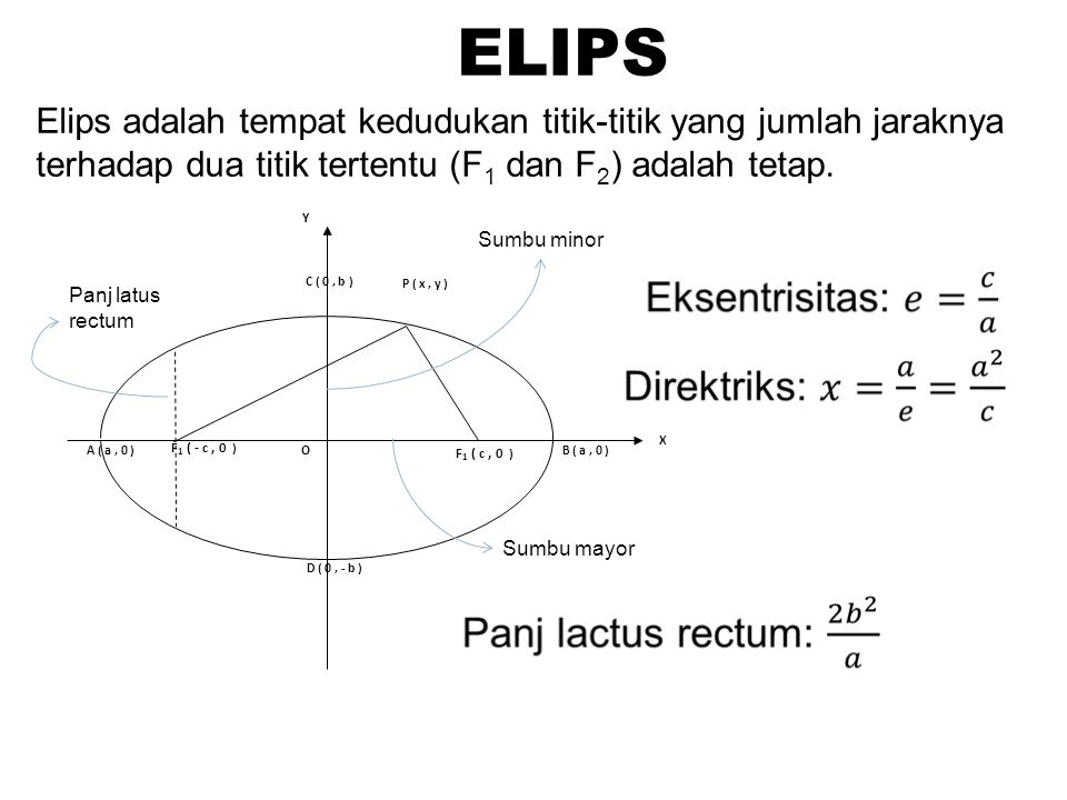 ELIPS Elips adalah tempat kedudukan titik-titik yang jumlah jaraknya terhadap dua titik tertentu (F1 dan F2) adalah tetap.