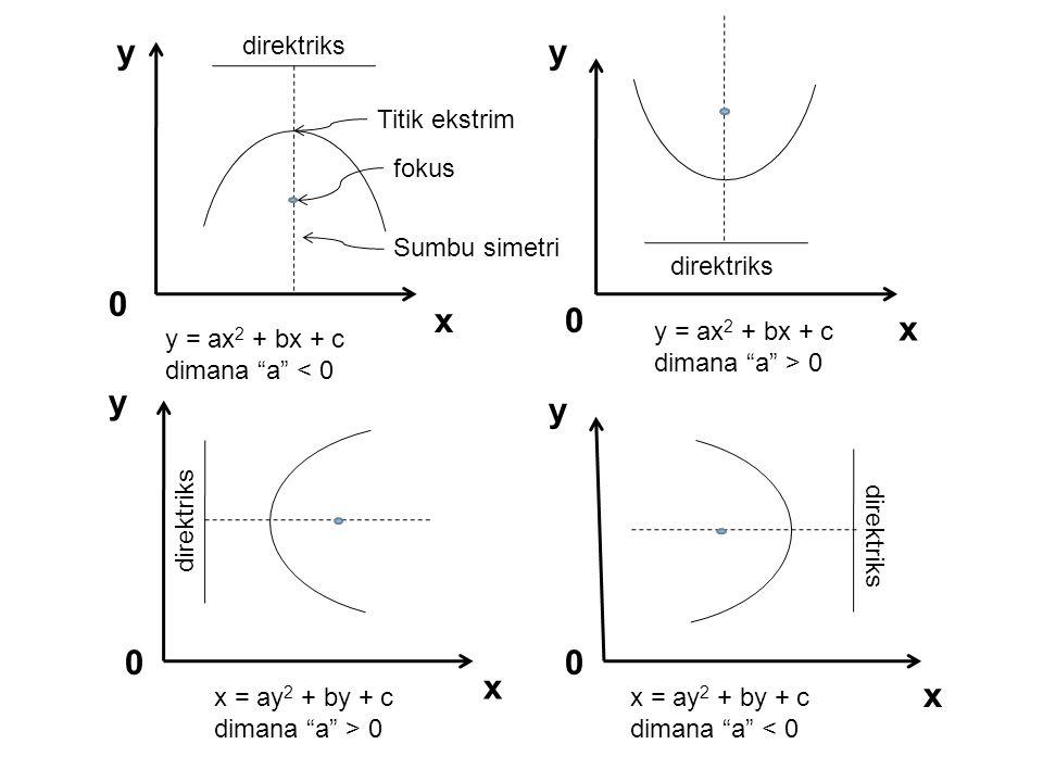 y y x x y y x x direktriks Titik ekstrim fokus Sumbu simetri