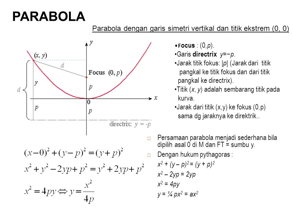 PARABOLA Parabola dengan garis simetri vertikal dan titik ekstrem (0, 0) Focus : (0,p). Garis directrix y=−p.