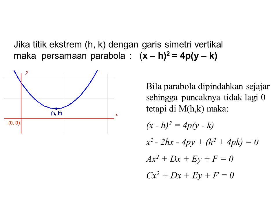 Jika titik ekstrem (h, k) dengan garis simetri vertikal maka persamaan parabola : (x – h)2 = 4p(y – k)