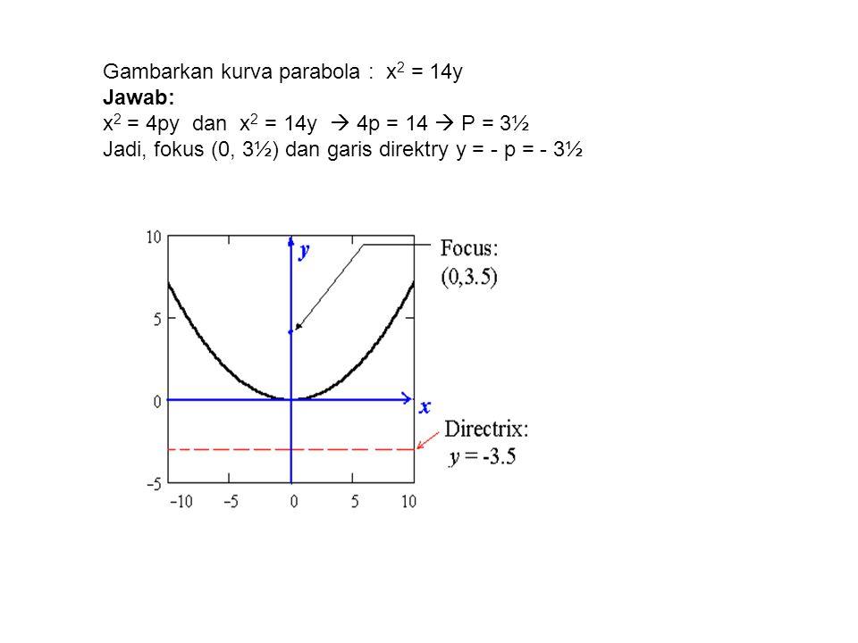 Gambarkan kurva parabola : x2 = 14y