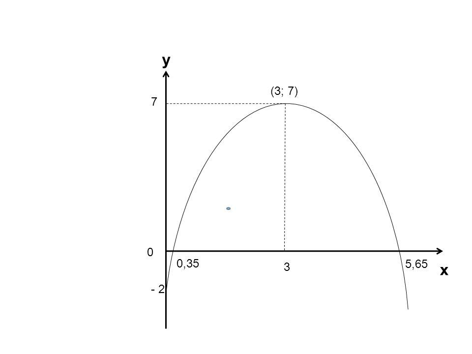 y (3; 7) 7 0,35 5,65 3 x - 2