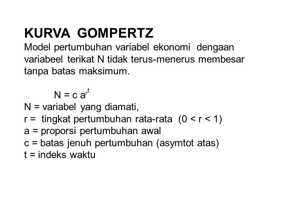 KURVA GOMPERTZ Model pertumbuhan variabel ekonomi dengaan variabeel terikat N tidak terus-menerus membesar tanpa batas maksimum.